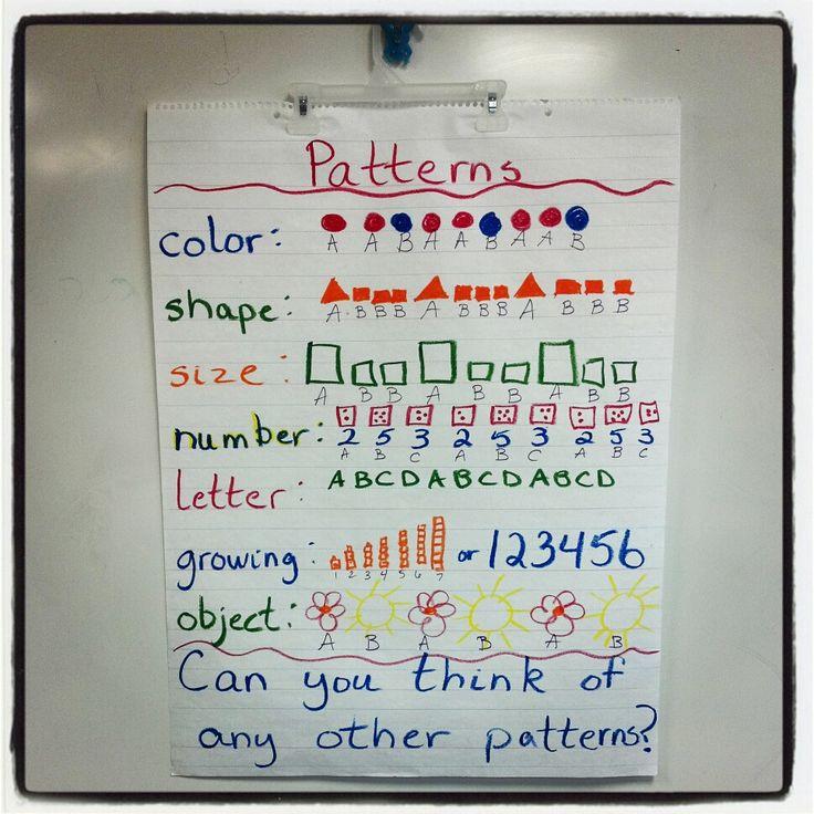 Anchor Chart Ideas For Kindergarten | Math Time / Patterns Anchor Chart