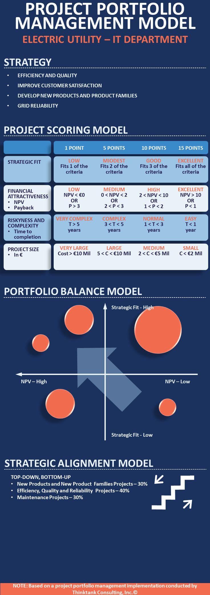 Infographic - Project Portfolio Management Model - Electric Utility Service Provider | Jamal Moustafaev, MBA, PMP | Pulse | LinkedIn