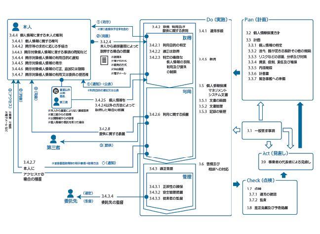 JIS Q 15001要求事項の関連図