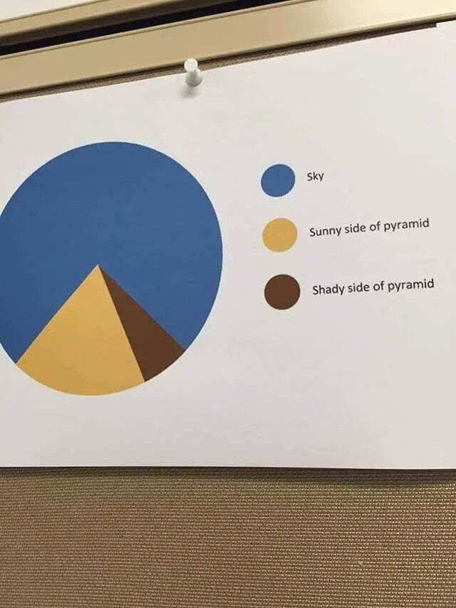 Most accurate pie chart ever.