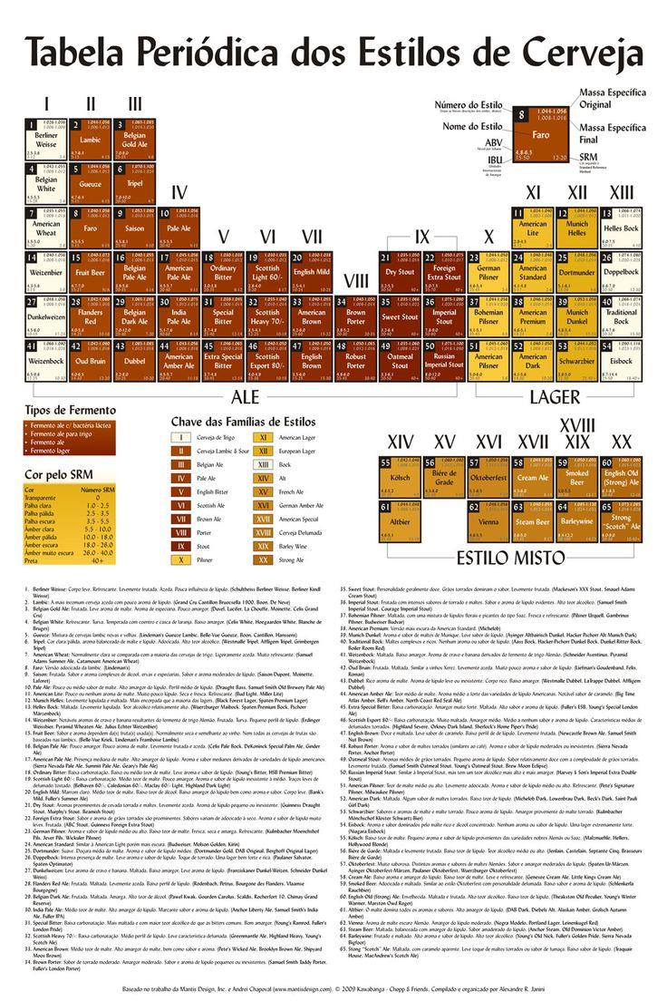Tabela Periódica dos Estilos de Cerveja
