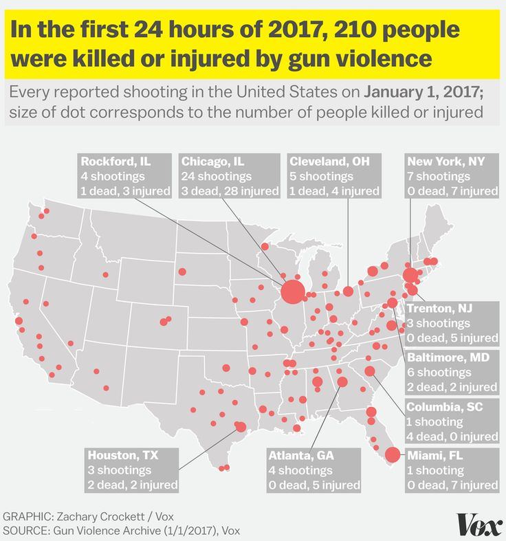 210 People Were Shot In America On The First Day Of 2017 Data Visualizationseparategunsunited Statesdeath