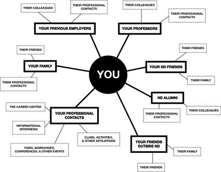 job networking - Google Search | Networking | Pinterest | Student ...