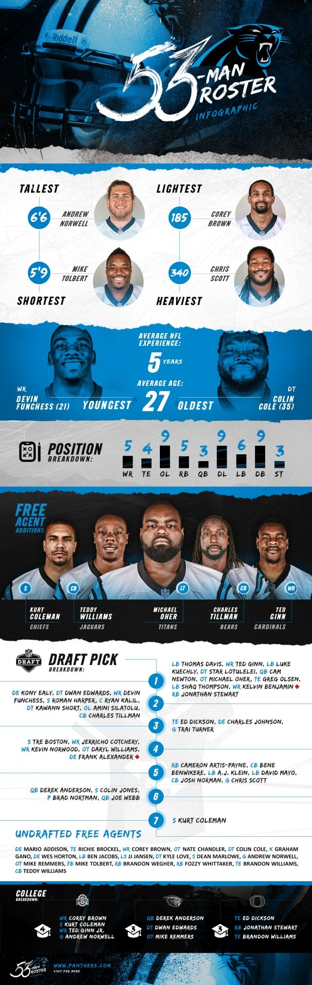 Your 2015 Carolina Panthers   CLICK to see more!