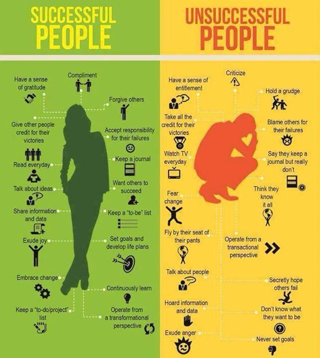 successful vs unsuccessful people