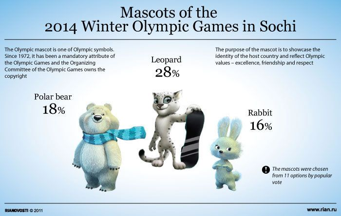 Mascots of the Winter Olympics in Sochi