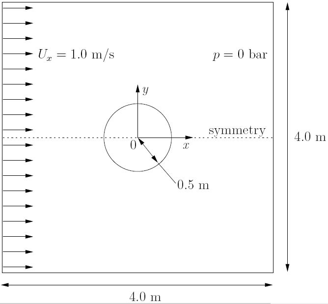 Flow around a cylinder [OpenFOAM]   Computational Fluid Dynamics