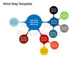 Výsledok vyhľadávania obrázkov pre dopyt mind map design