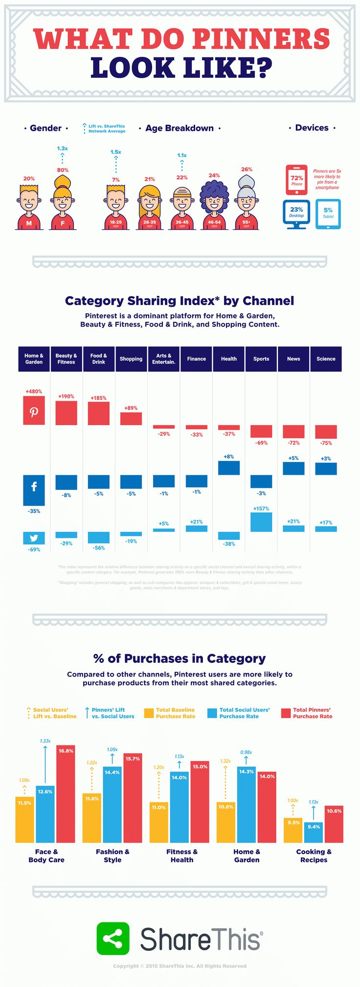 New ecommerce report: Pinterest to Purchase - #infographic