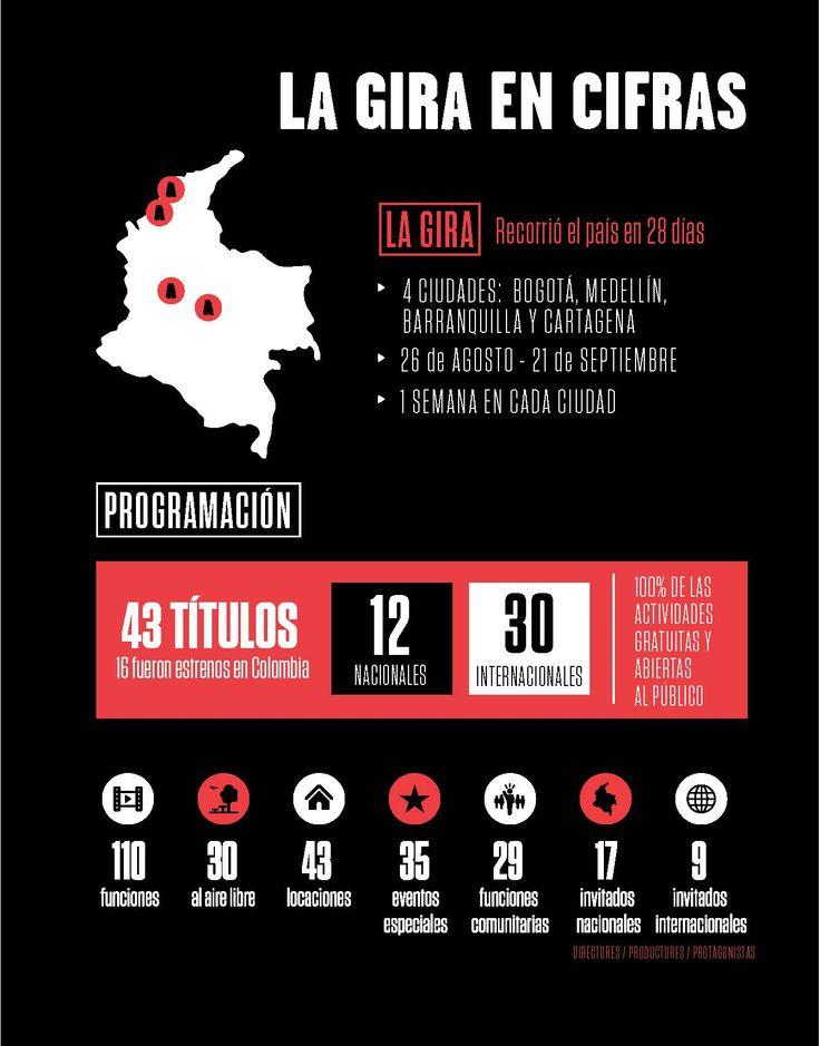 La Gira Ambulantecol 2014 en Cifras
