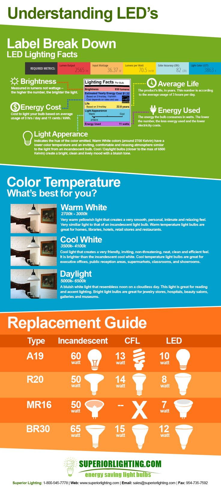 Understanding LED's Infographic Get to know the label of LED's and what you get from each bulb. What is kelvin color temperature and which temperature is right for me? I'm switching to LED's what is the correct replacement for my Incandescent or CFL ligh http://amzn.to/2s1z1t8