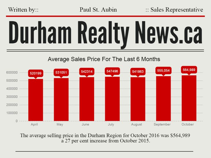 Average Sale Price In The Durham Region for October 2016