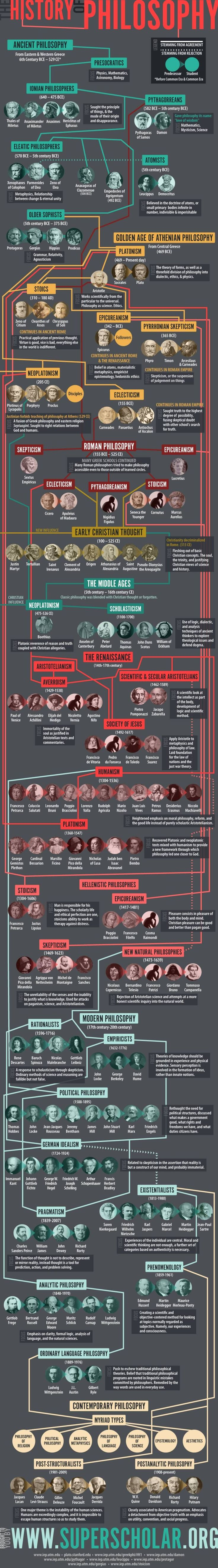 History of Philosophy #infographic