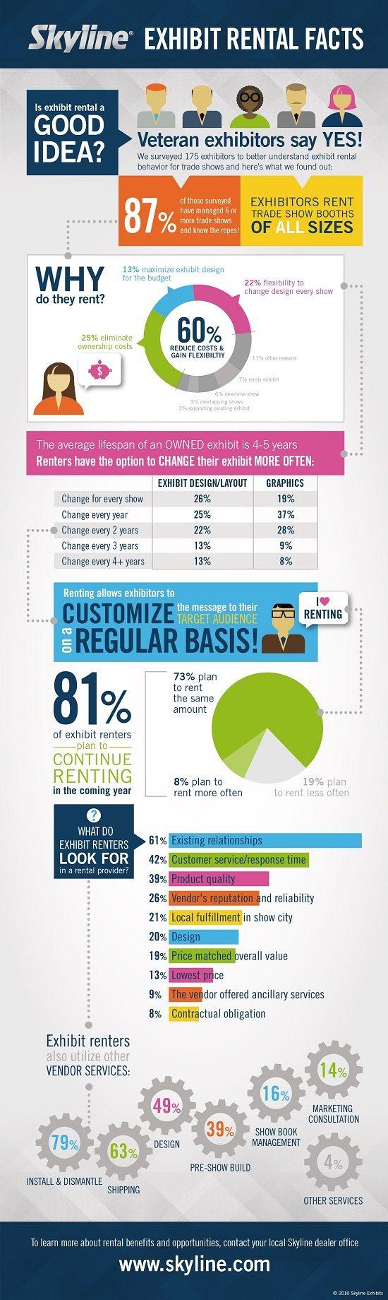 Exhibit Rental Facts #infographic