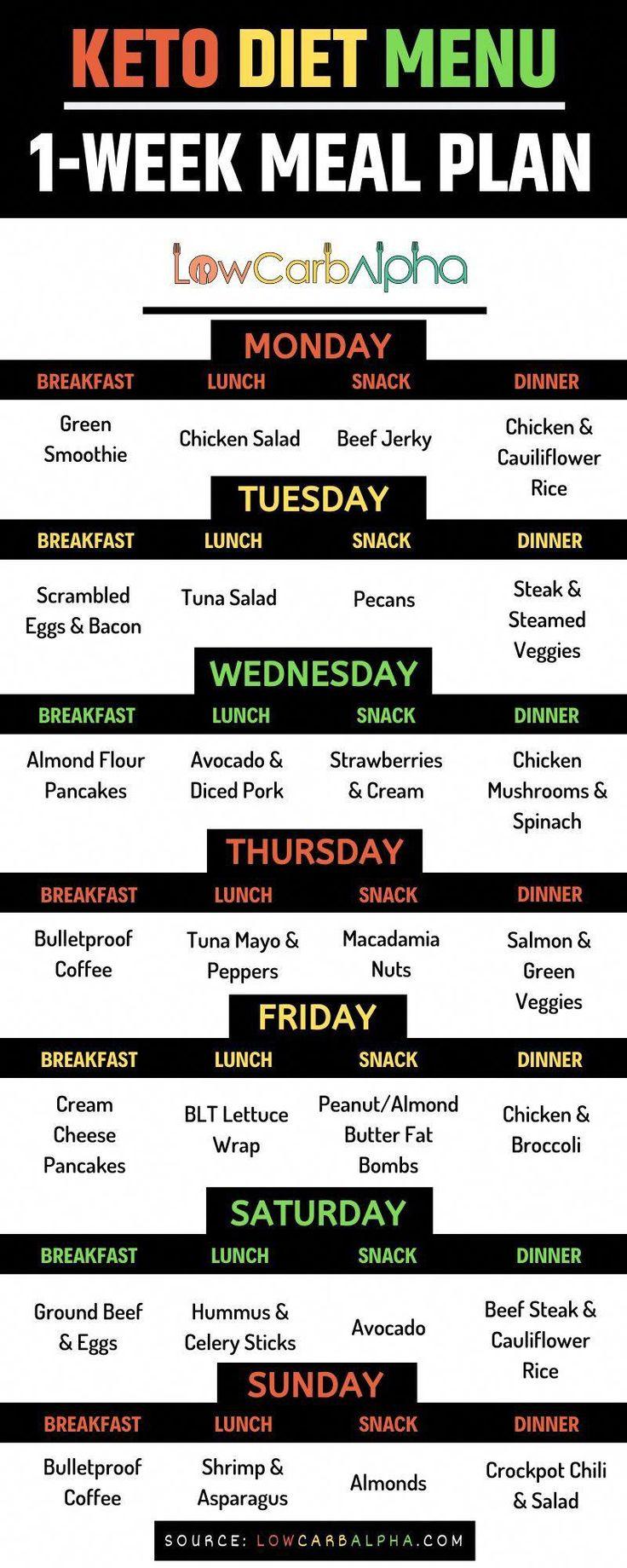 Keto Diet Plan 1 Week
