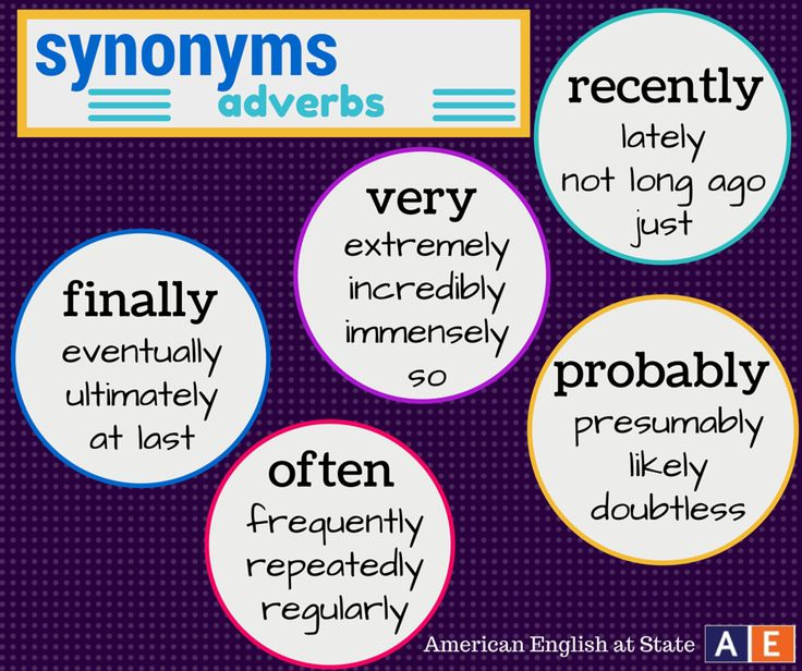 We are incredibly excited for this week's Synonym Sunday! At last, we've chosen to post synonyms for adverbs that are used frequently. Presumably, you will find some of these words useful! What other synonyms do you know for these words? #AmericanEnglish