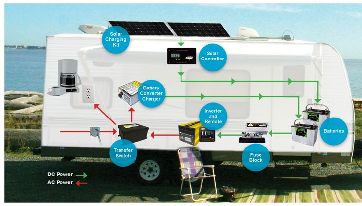 rv solar systems | Complete RV Solar Power Solutions for Camping, RVing and Boating