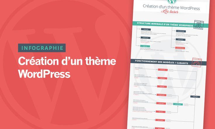 Infographie : Les thèmes Wordpress