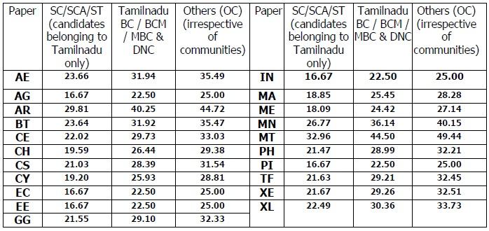 Gate 2012 Merit list & Cut-off marks for IITs& NITs