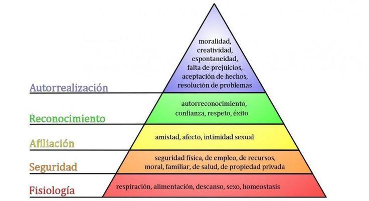La jerarquía de necesidades de Abraham Maslow, más conocida como la Pirámide de Maslow de las necesidades humanas, explica la motivación en la conducta.