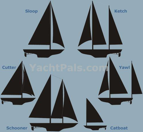 sailboats...learn the terminology.