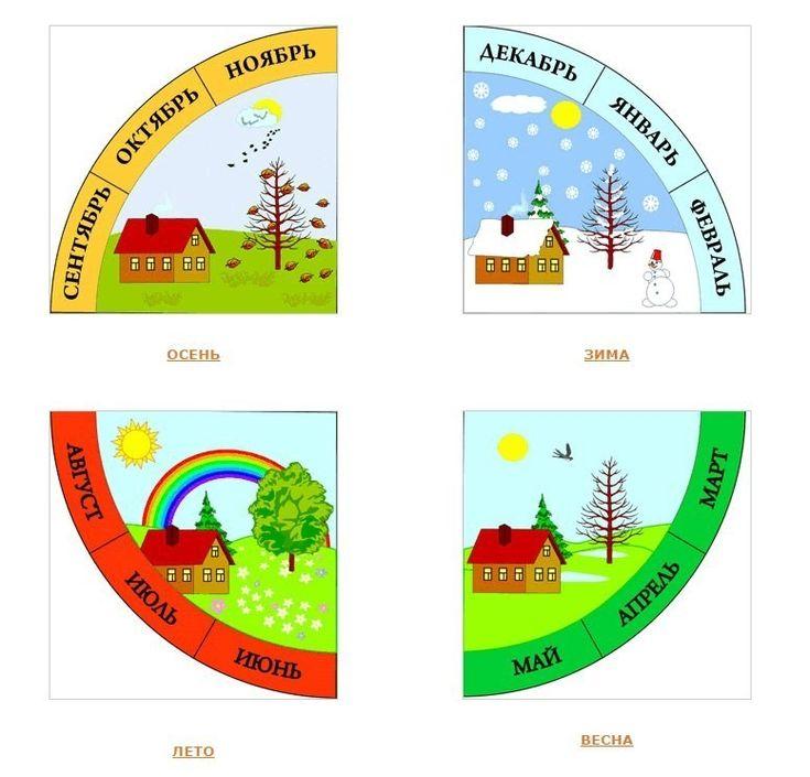 Времена года в картинках для календаря погоды