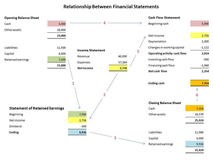 Best 25+ Financial statement ideas on Pinterest Financial - essential financial statements business
