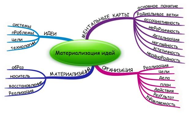 Материализация идей. Ментальные карты