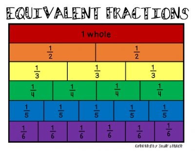 FREEBIE Equivalent Fractions Anchor Chart from J Please enjoy this FREEBIE Equivalent Fractions Anchor Chart!