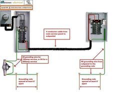 Pictorial Diagram For Wiring A Subpanel To Garage Electrical