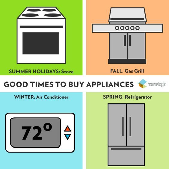 When is the best time to buy major appliances? HouseLogic does some research and gives tips on when to get the best appliance bargains. * Click image to read more details. #homedecorbudget