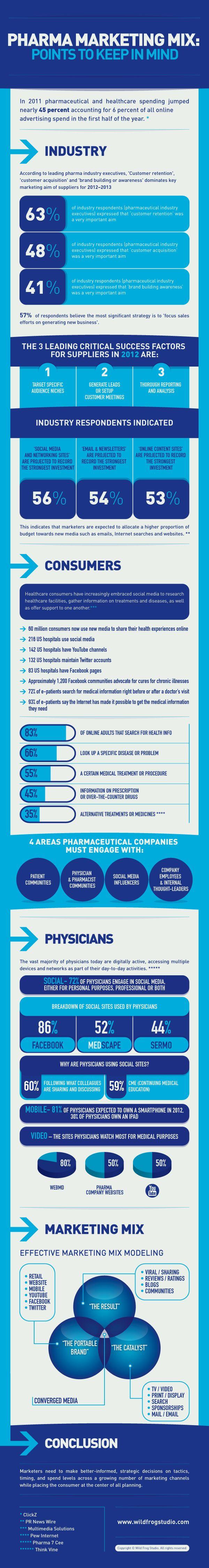 Pharma marketing mix infographic
