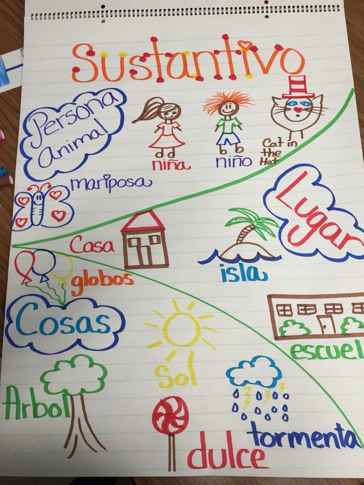 Substantivos. Bilingual. Language arts. Anchor chart.