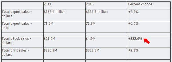 Les ebooks rapportent désormais plus que les livres reliés aux Etats-Unis