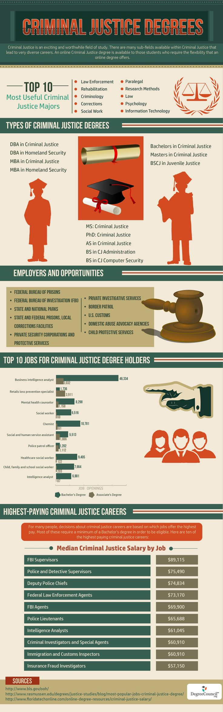 Criminal Justice Degrees    #infographic #CriminalJustice #Career