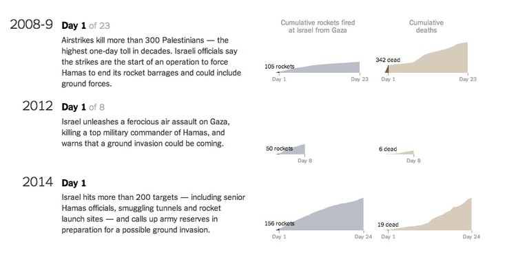 In Gaza, a Pattern of Conflict, by The New York Times http://www.nytimes.com/interactive/2014/07/31/world/middleeast/in-gaza-a-pattern-of-conflict.html?_r=1