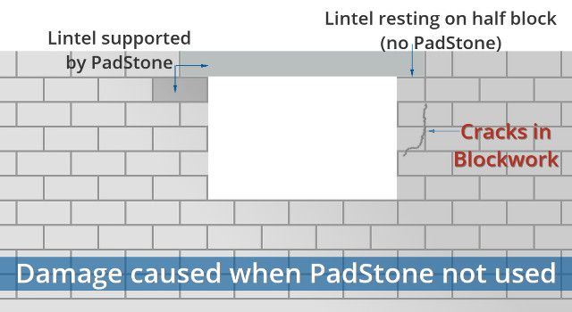 Get It Right And Avoid Crushing Damage With Padstones From