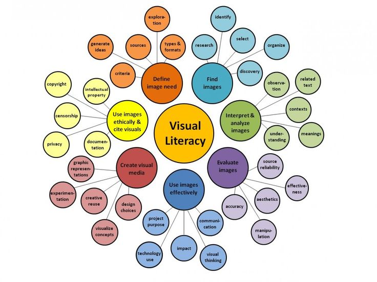 Best 25+ Visual literacy ideas on Pinterest Artefact or artifact - visual information specialist sample resume