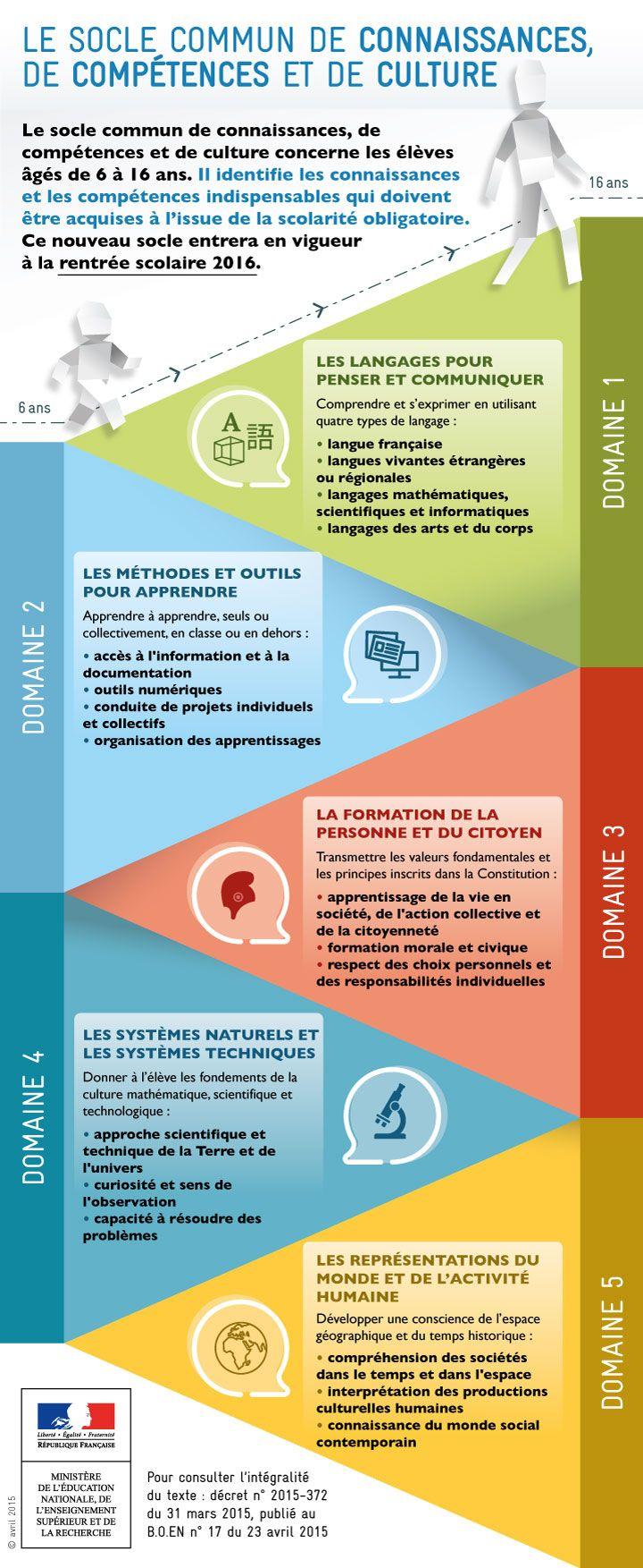 TOUCH cette image: Le socle commun à la rentrée 2016 by Éducation nationale