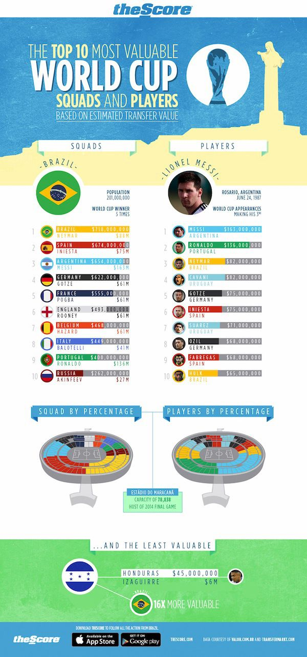 Infographic How Much Is Each World Cup Team Worth World Cup Teams World Cup World