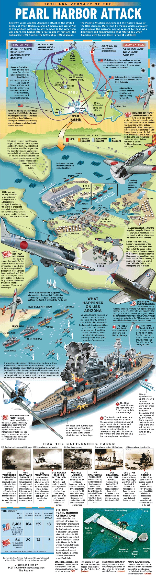 70th Anniversary Of The Pearl Harbor Attack [INFOGRAPHIC]
