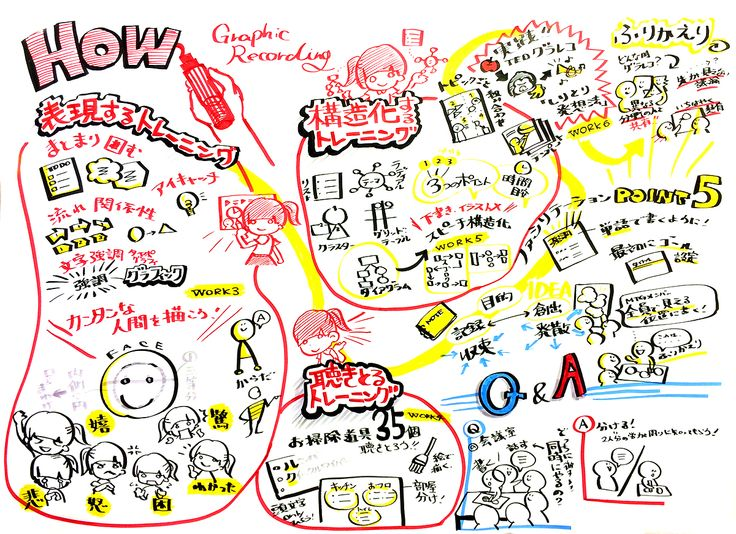 Graphic recording workshop.