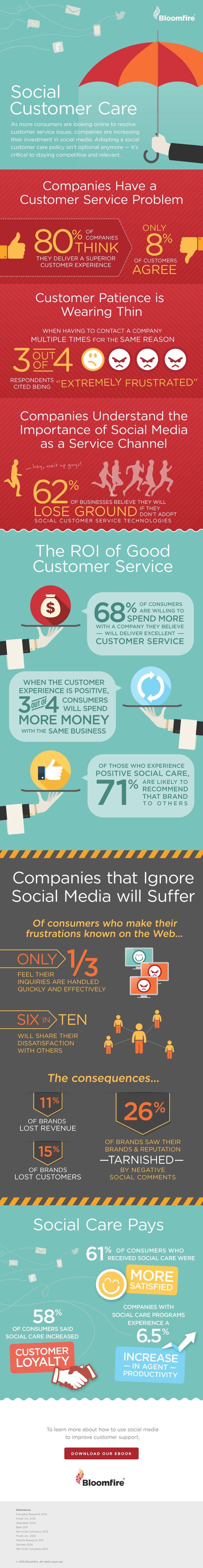 Social Customer Care via @angela4design #infographic #SocialMedia #CustomerService