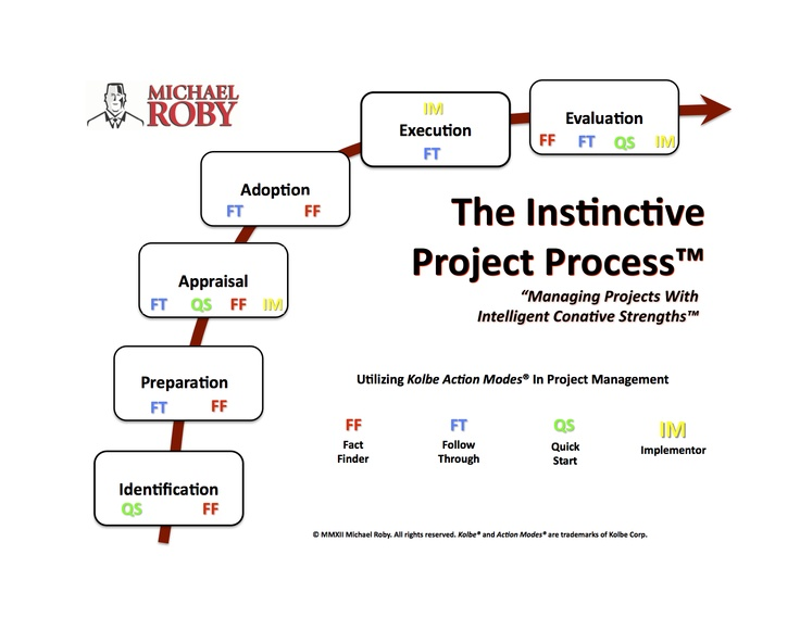 Kolbe Infograph - The Instinctive Project Process™. As a Kolbe Certified Consultant®, business owners hire me to provide tools for making better recruiting, hiring, and training decisions.    Kolbe Action Mode® and Kolbe Certified Consultant® are trademarks of Kolbe Corp. The Instinctive Project Process™ in a trademark of Michael Roby.