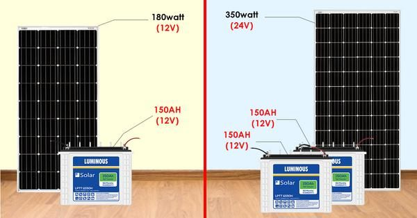 How To Choose Between A 12v And 24v Solar Panel Mắt Mặt Trời