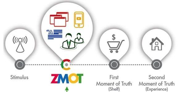 ZMOT en tu empresa www.grupoibc.net