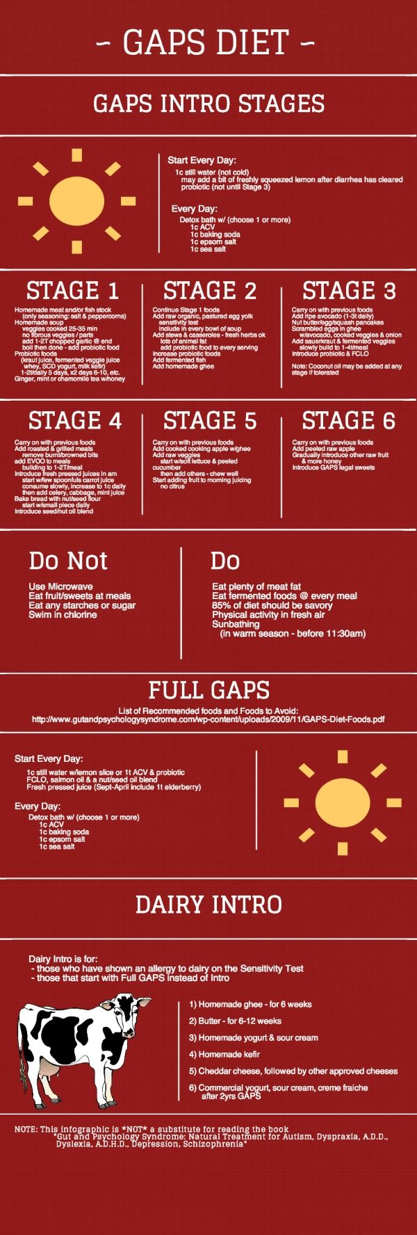 GAPS Diet Infographic | Piktochart Infographic Editor - great visual synopsis overview of intro stages and understanding