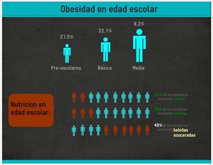 obesidad escolar