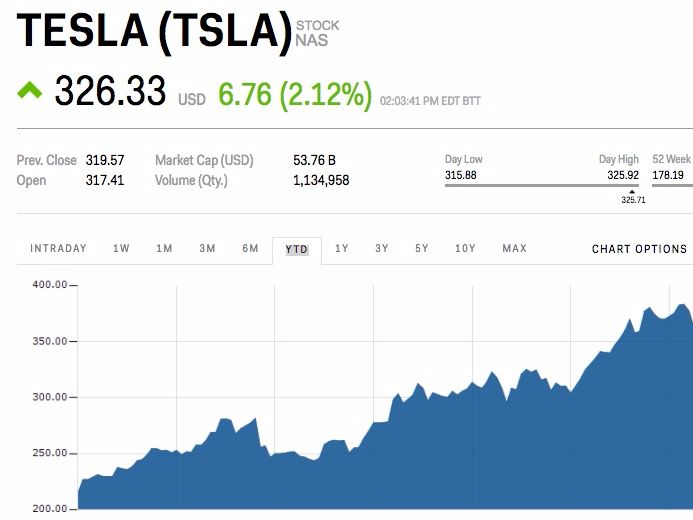 "Tesla jumps after driver now says autopilot wasn't to blame in Minnesota crash (TSLA) - Tesla  is higher by 2.14% after a driver walked back his claim that autopilot was at fault for his crash into a Minnesota marsh.   On Saturday, a Tesla Model S flipped onto its roof in a marsh outside of Willmar, Minnesota, causing minor injuries to the passengers.  The driver initially claimed his Tesla's autopilot feature was responsible for the crash. He said the autopilot ""suddenly accelerated…"