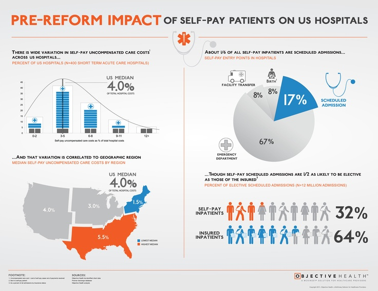 Pre Reform Impact Of Self Pay Patients On Us Hospitals